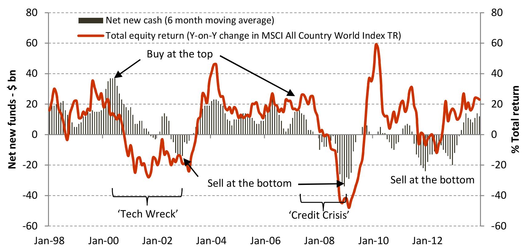 US investors - net new cash flows vs. equity market returns (1998 to 2013)