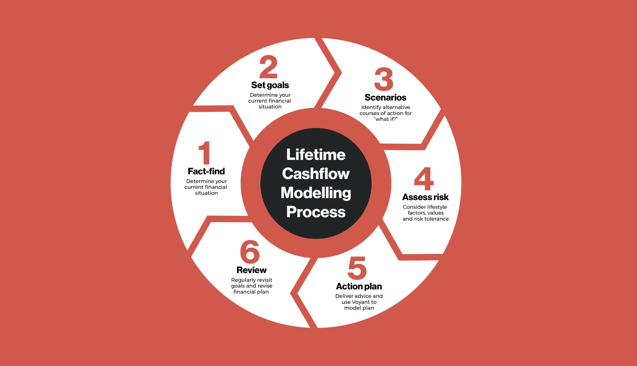 Lifetime cashflow modelling