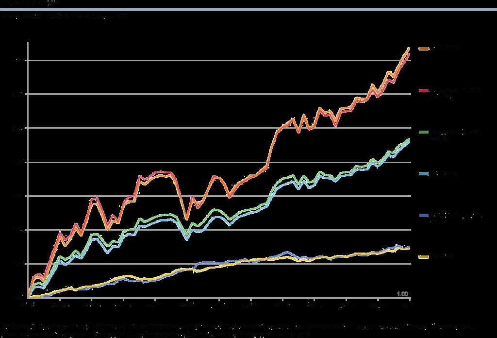Growth of Wealth - Historical vs Actual Portfolio Performance