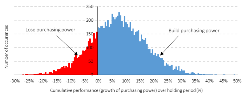 Figure 1: Annual cumulative real performance - the hare's nightmare