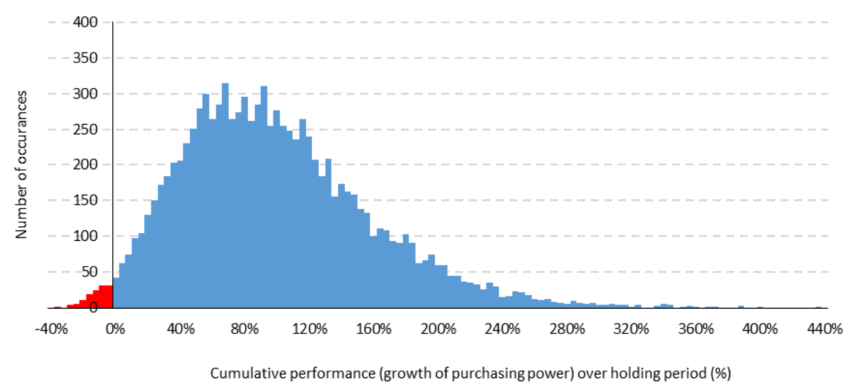 Figure 2: 10-year cumulative real performance - the tortoise nears the line