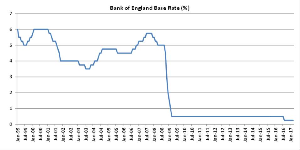 Bank of England Base Rate Chart