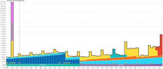 Lifetime Cashflow Model chart