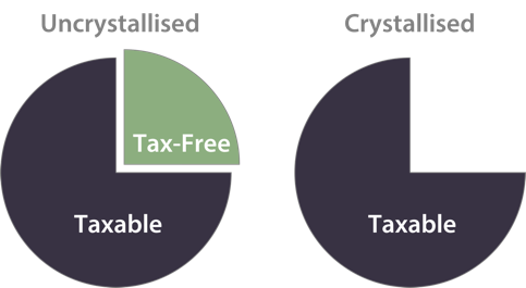 Figure shows two pie charts, one for uncrystalised pension and one for crystalised