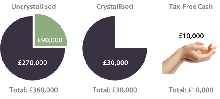 Figure shows three pie charts, one for uncrystalised pension, one for crystalised, and a £10000 cash sum