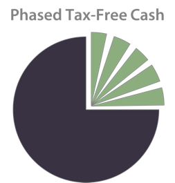 Pie chart showing Phasing of Tax-Free Cash
