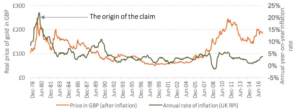 Graph showing the real price of gold and underlying annual inflation 1/1979 to 6/2017