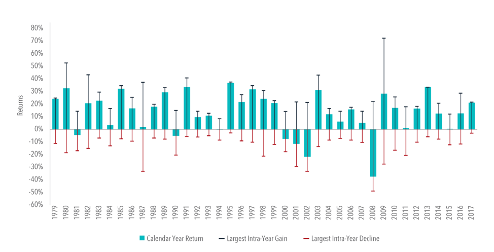 US Market Intra-Year Gains and Declines vs. Calendar Year Returns, 1979–2017