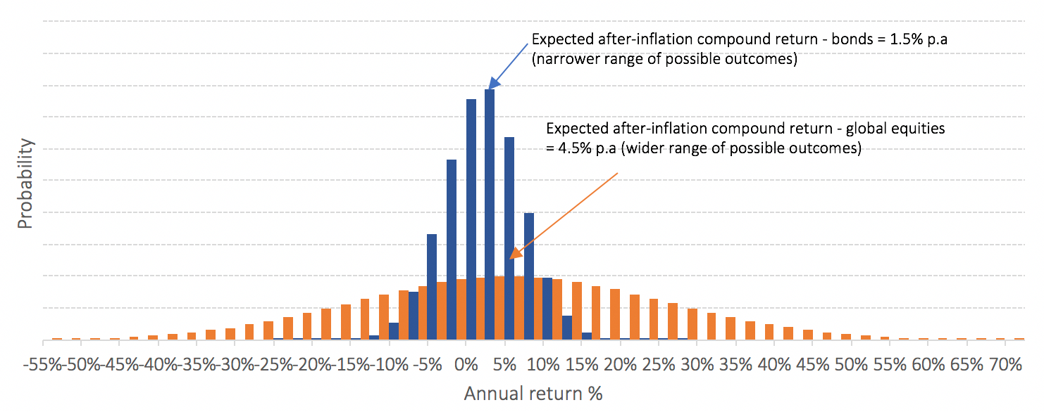 Expected after-inflation return distributions of short-dated bonds and global equities.