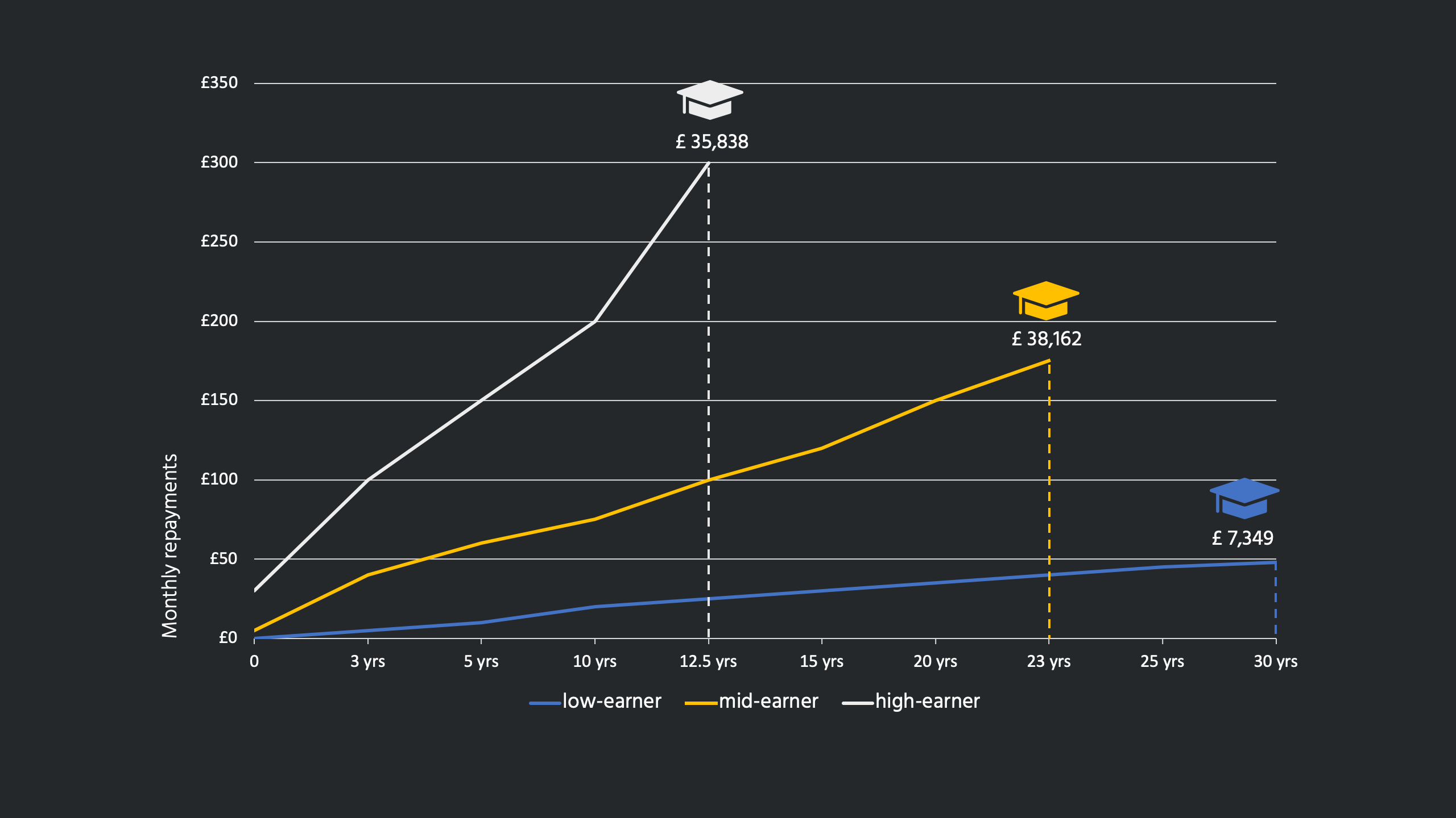 A chart showing the student loan repayment journeys of low-, medium- and high-earning graduates