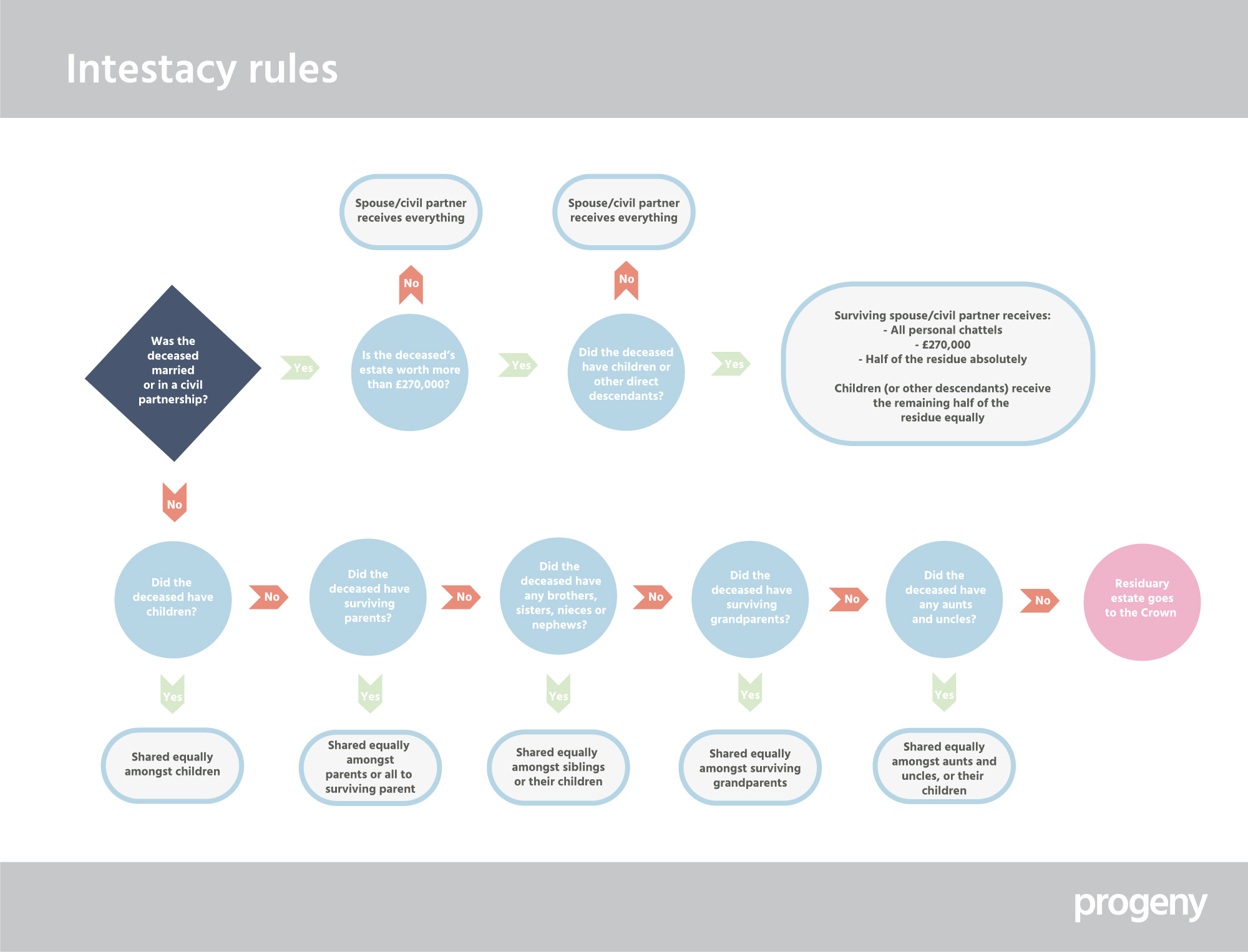 Intestacy flow chart